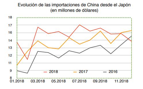 Evolución Importaciones China Wertefinder