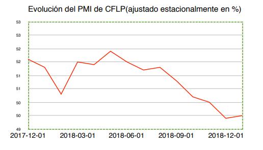 Evolución PMI de CFLP Wertefinder