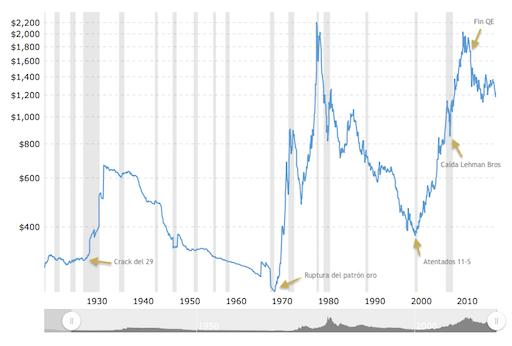 Evolución del precio del oro y su relación con eventos geopoíticos