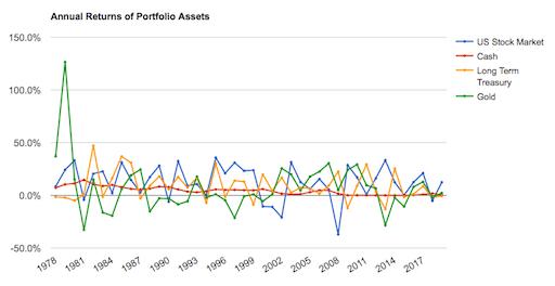 Comportamiento de los diferentes activos de la Cartera Permanente en el periodo 1979-2019