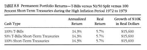 Rendimiento del cash en el periodo hiperinlacionario 1972-1979