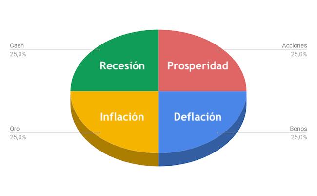 Distribución de activos de la Cartera Permanente