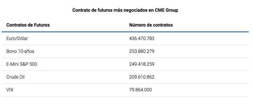 futuros negociados CME