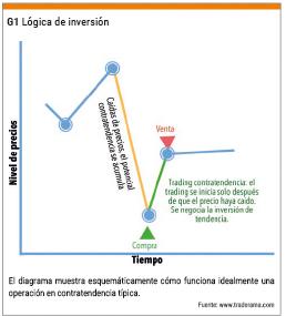 Lógica de inversión