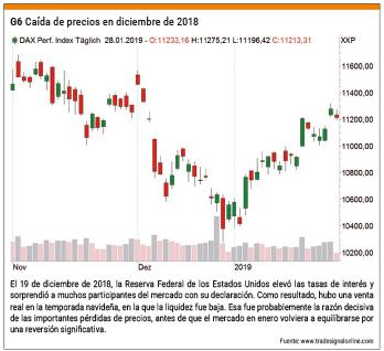 Caída de precios en diciembre de 2018