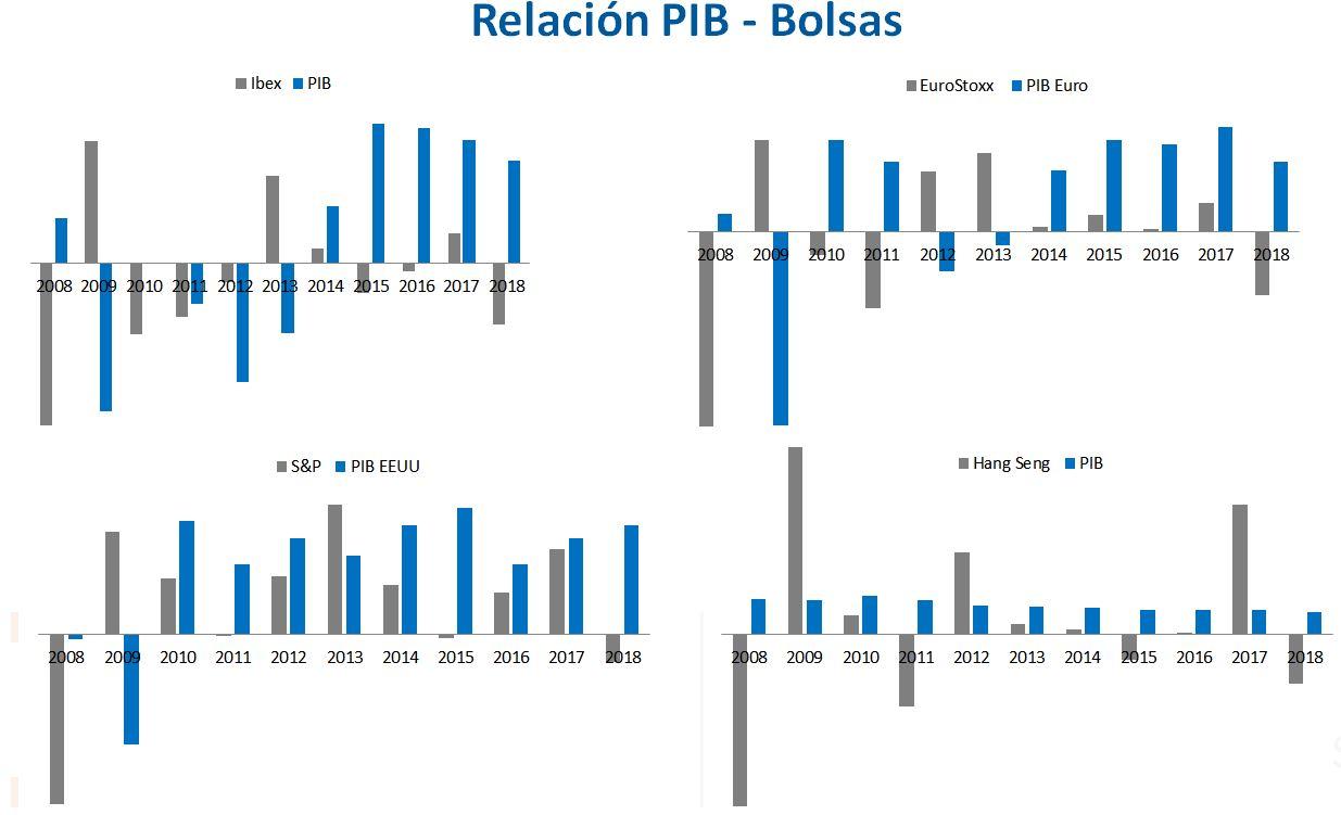 PIB vs bolsas (Corredordefondos.com)