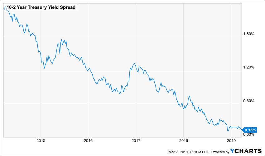 Rendimiento del Tesoro de 10-2 años