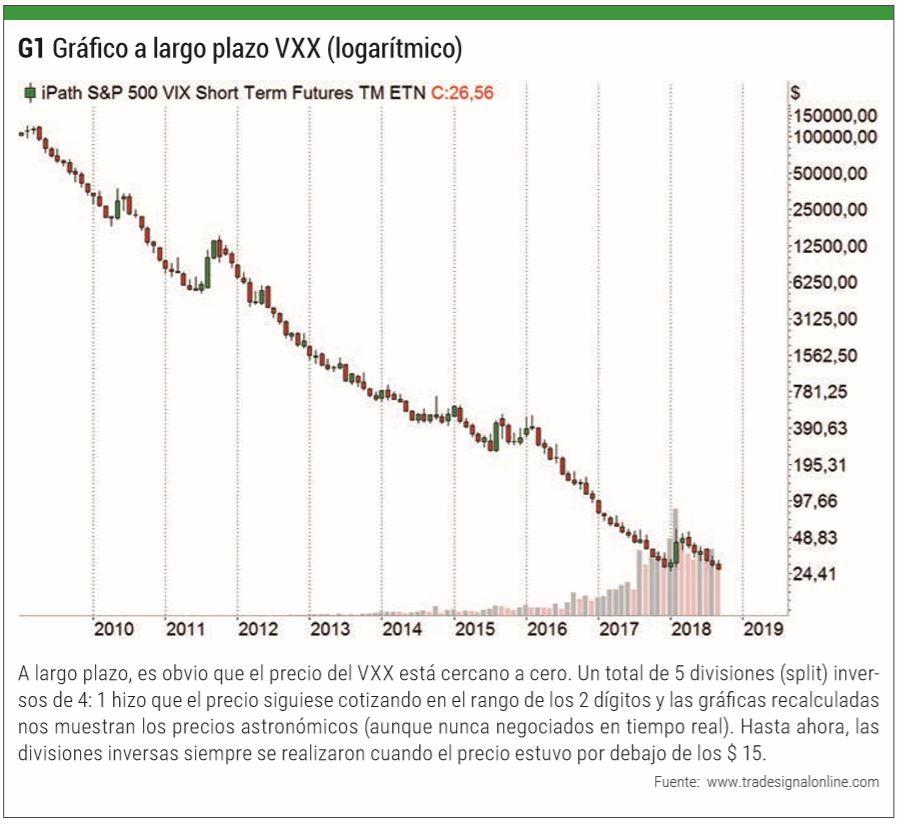 Gráfico a largo plazo VXX (logarítmico)
