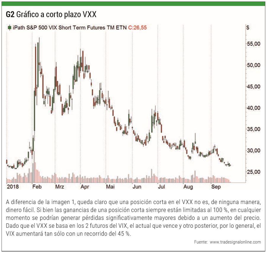 Gráfico a corto plazo VXX