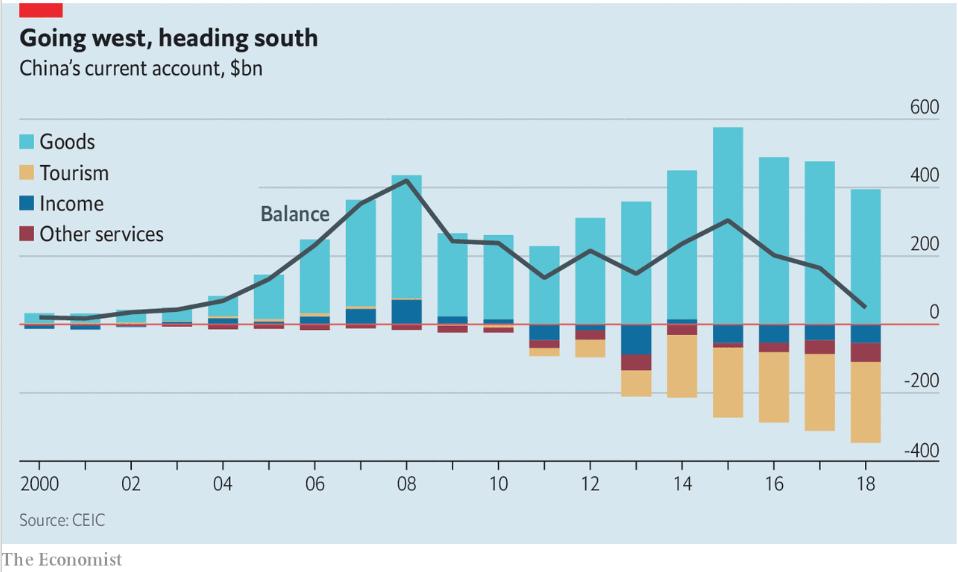 cuenta corriente China