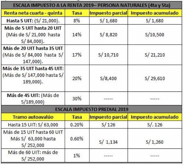 Escala de pagos Impuesto a la Renta 2019