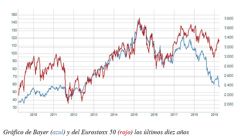 Gráfico de Bayer y del Eurostoxx 50 los últimos 10 años