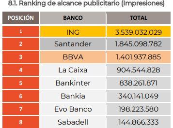 alcance publicitario bancos online españa
