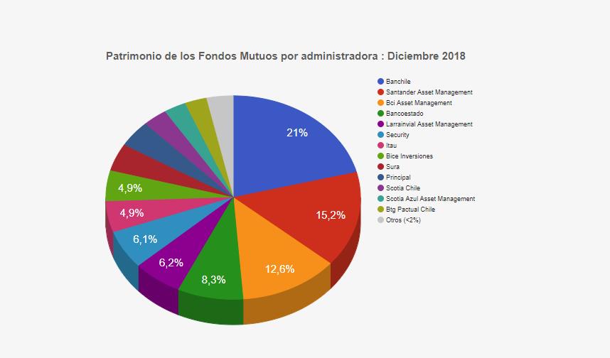 patrimonio de fondos mutuos de AGF cHILE