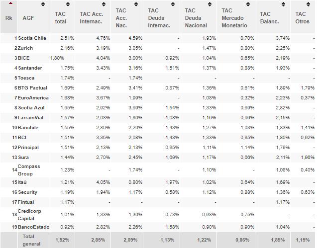 Ranking de Administradoras Generales de Fondos
