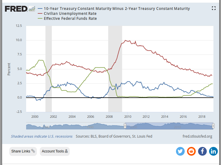 https://fred.stlouisfed.org/graph/?id=T10Y2Y,UNRATE,fedfunds
