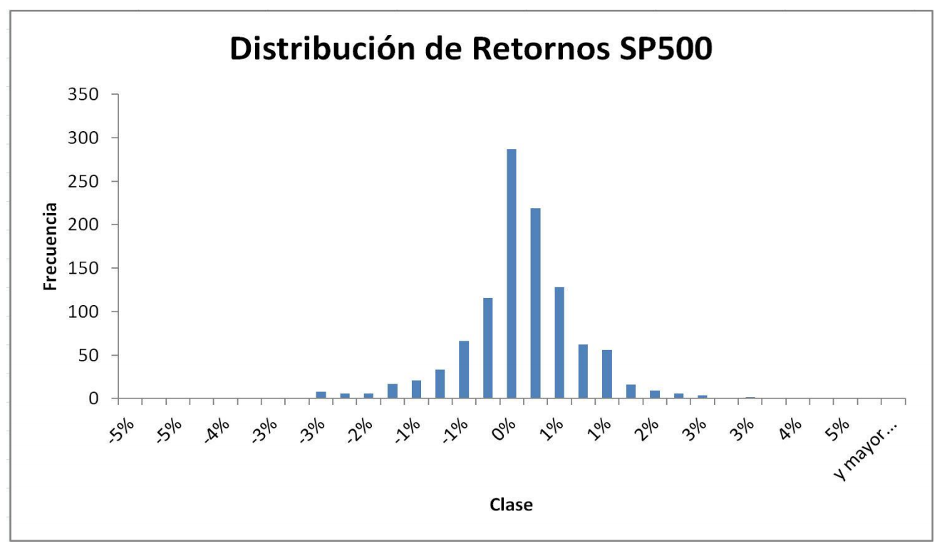 sp 500 retornos
