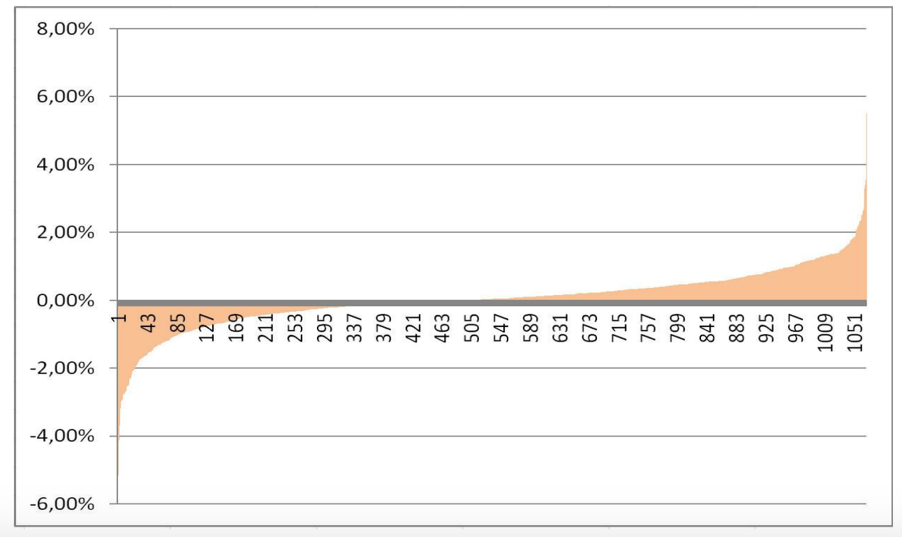 retornos distribución sp500