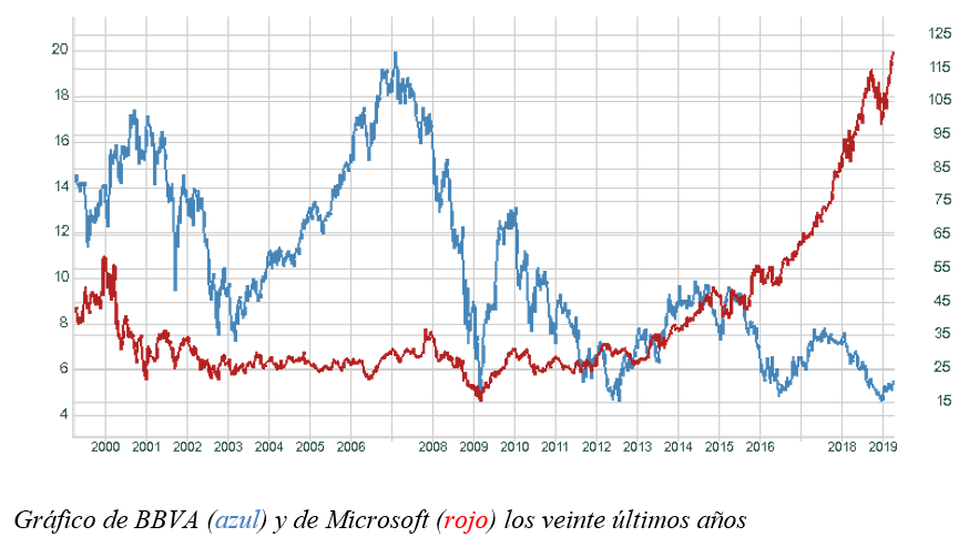 Gráfico semanal BBVA y Microsoft