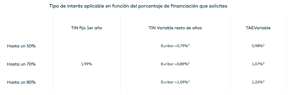 Hipoteca Open Variable