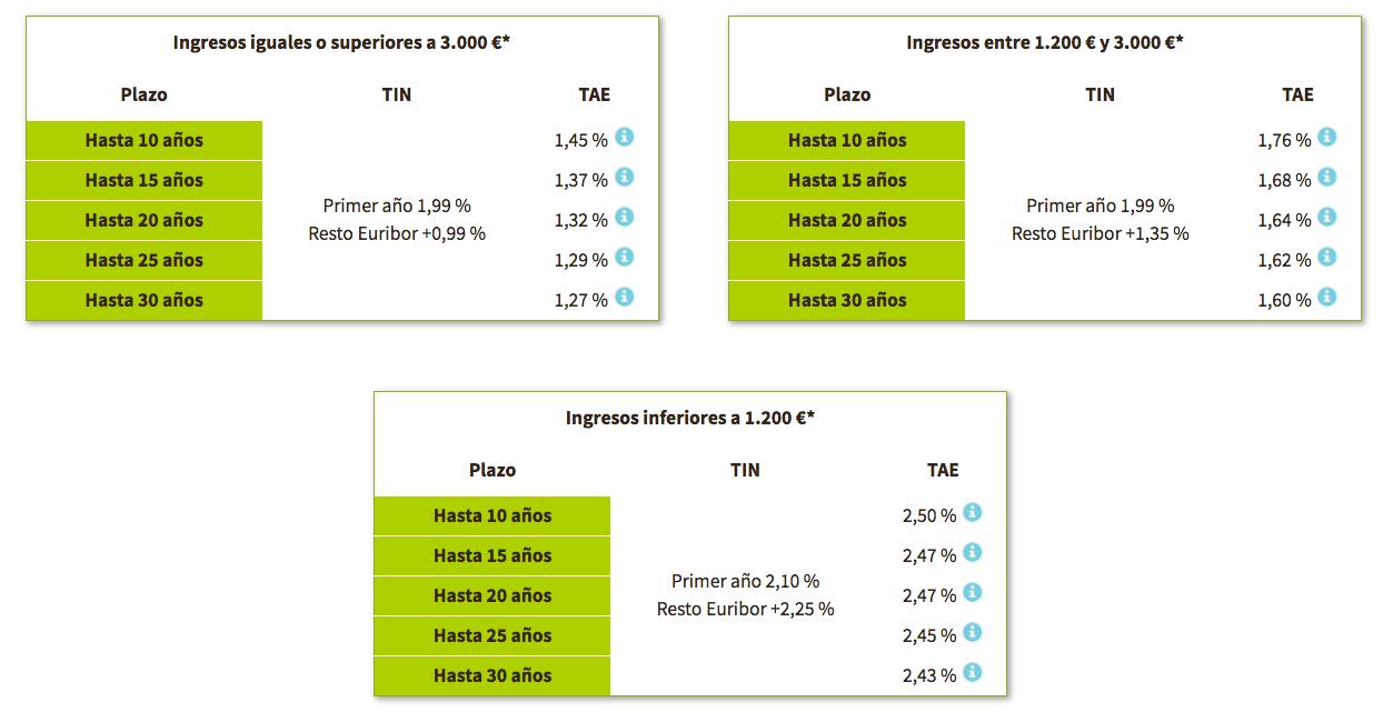 Hipoteca Bankia Variable