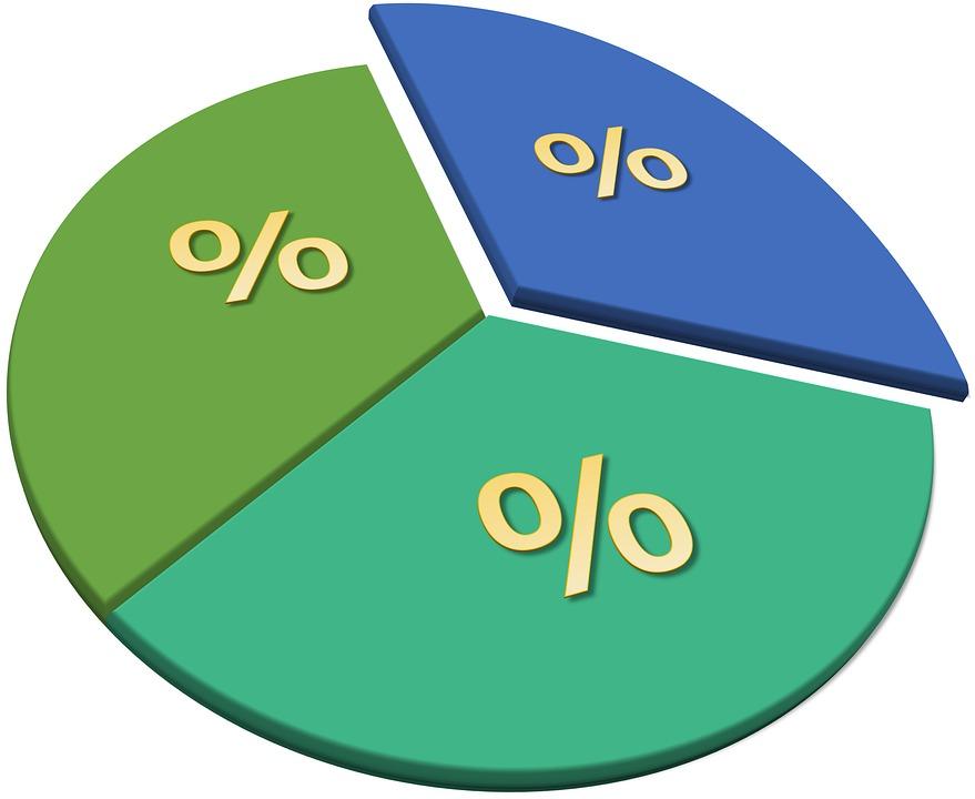 ¿Qué es el IVA y cómo se calcula?