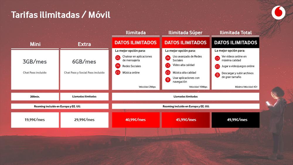 Nuevas tarifas móviles ilimitadas de Vodafone
