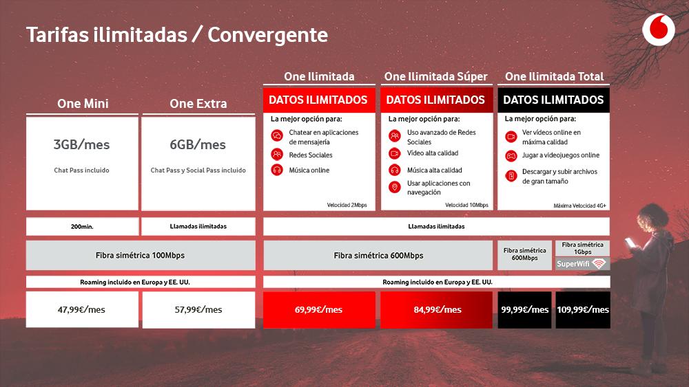 Nuevas tarifas convergentes ilimitadas de Vodafone