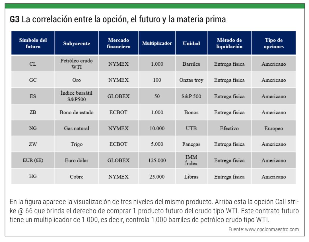 correlación futuros opciones materias primas