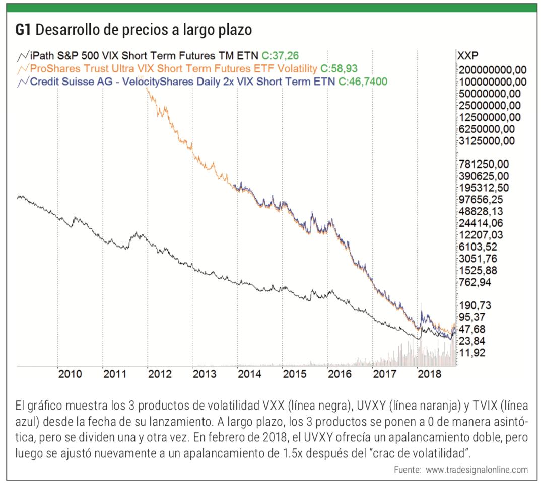 precios a largo plazo