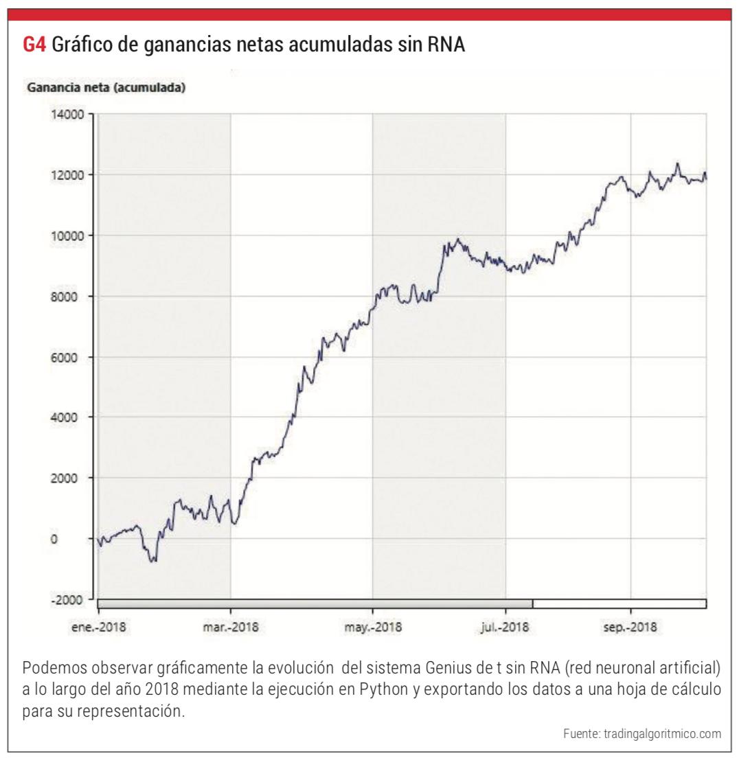 ganancias netas RNA