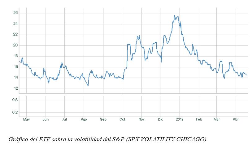 volatilidad sp500