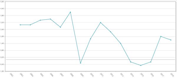 Gráfico de la variación anual relativa del IPC entre el 2002 y el 2018