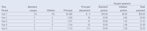 Tabla de ejemplo sobre el ajuste del principal en un bono ligado a la inflación