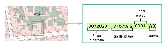 tipos de referencias catastrales: urbana y rural