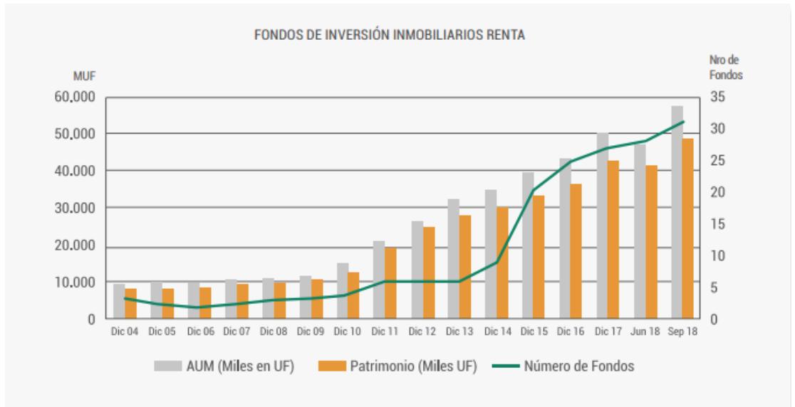 Fondos de inversión inmobiliaria: Renta