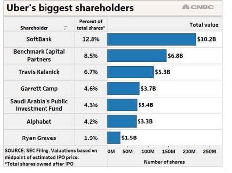 accionistas de uber