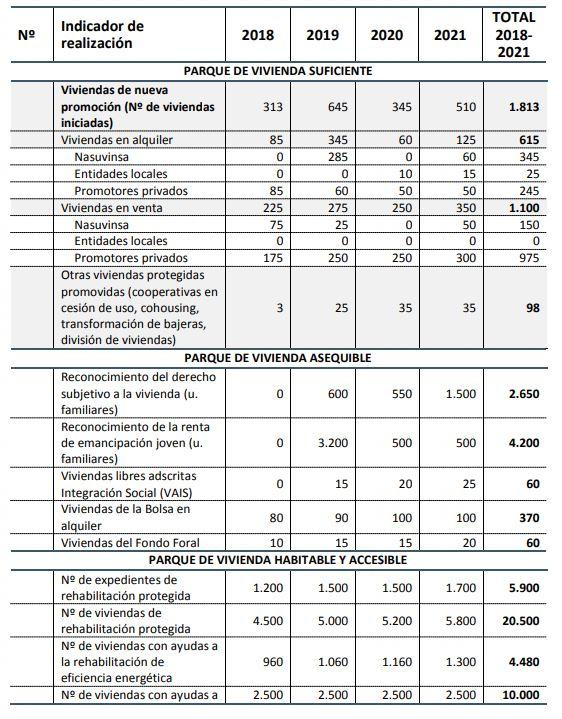 objetivos cuantitativos plan de vivienda navarra