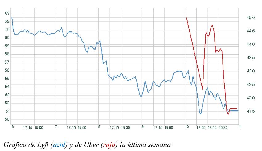 gráfico lyft vs UBER