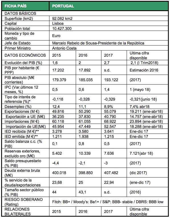 Datos Portugal