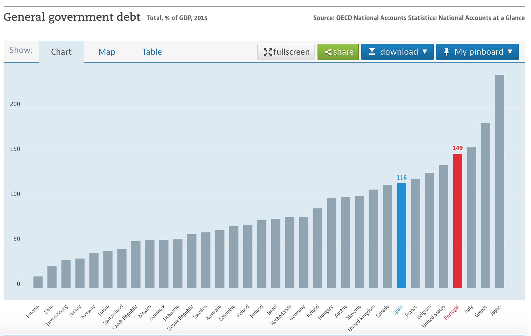deuda sobre pib portugal