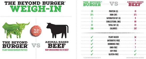 comparativa beyond meat