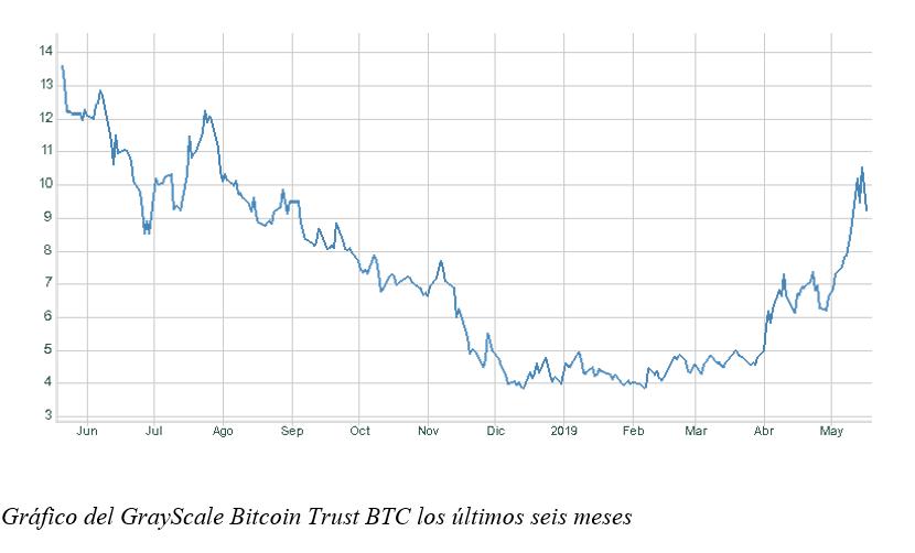 Gráfico semanal: Bitcoin