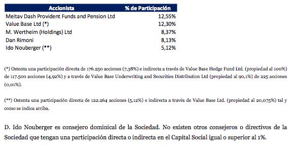 accionistas mayoritarios vbare