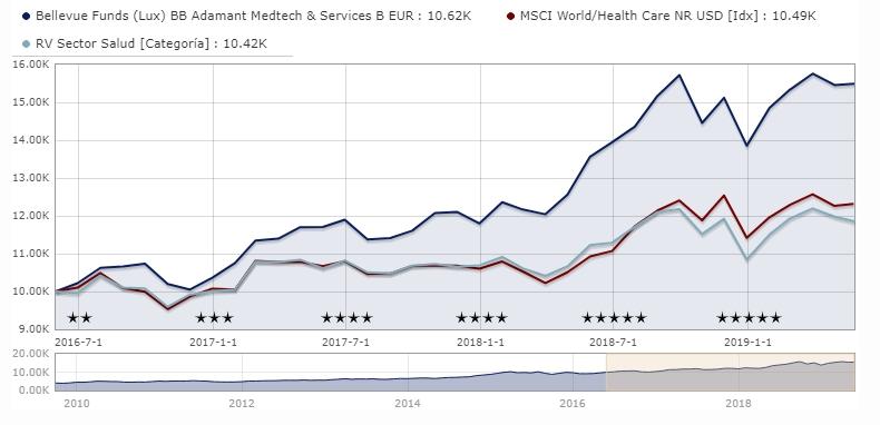 Mejores fondos de inversión del sector salud; Bellevue BB Adamant Medtech & Services