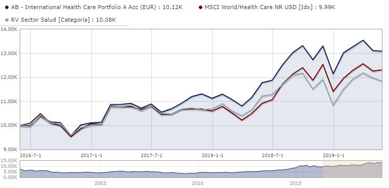 Mejores fondos de inversión del sector salud; AB International Health Care Portfolio