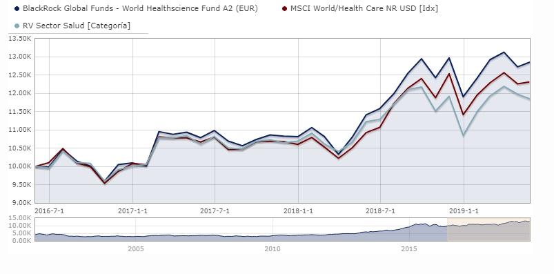 Mejores fondos de inversión del sector salud; BlackRock World Healthscience