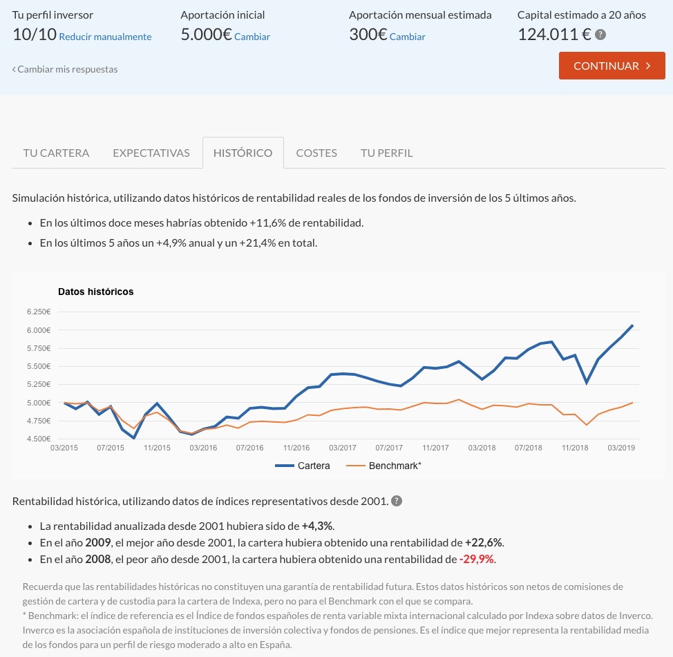 Indexa Capital test perfil de riesgo