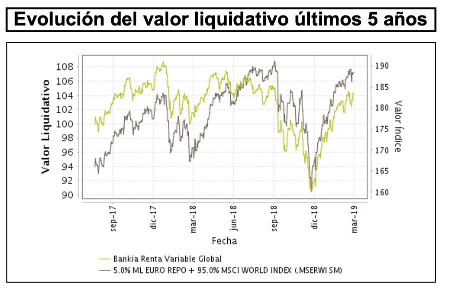 Rentabilidad Bankia Gestión Experta