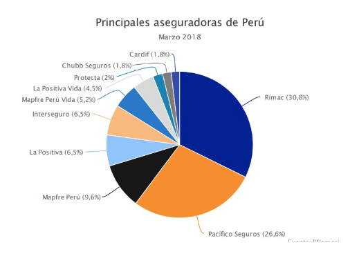 Principales aseguradoras de Perú